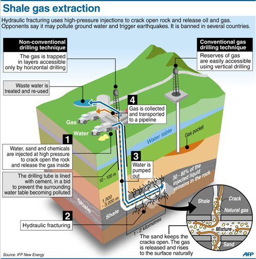 fracking water and hydraulic fracturing