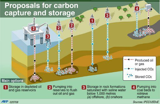 carbon capture and storage Read chapter 7 carbon capture and storage: the announcement of a hydrogen fuel initiative in the president's 2003 state of the union speech substantial.