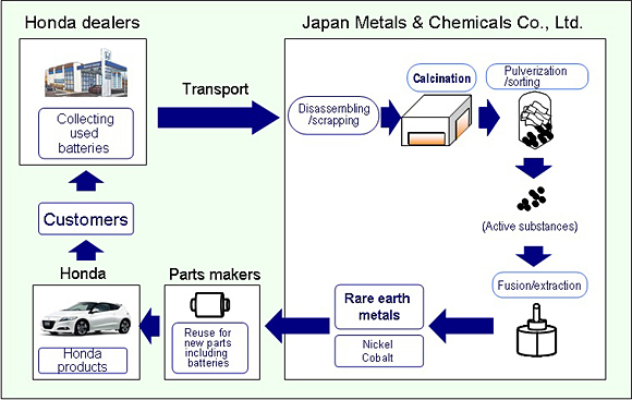 Honda Will Recycle Rare Earth Metals From Batteries