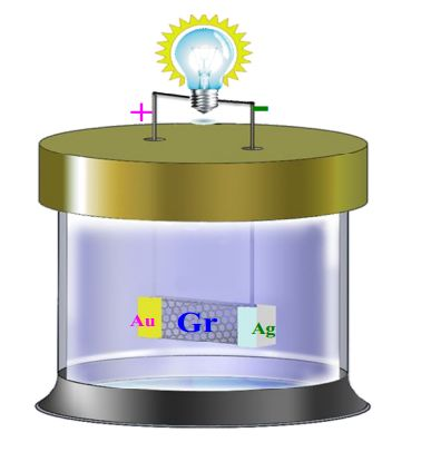 graphene battery demonstrated to power an led. Black Bedroom Furniture Sets. Home Design Ideas