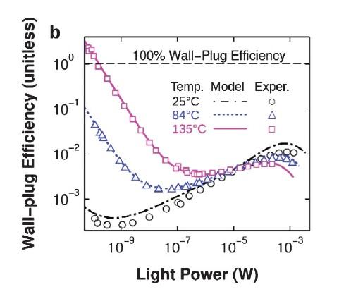 led\u0027s efficiency exceeds 100%