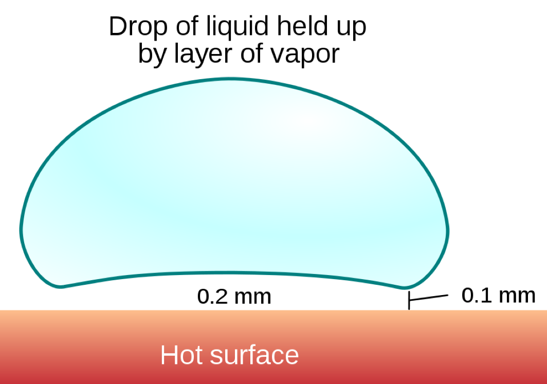 The Leidenfrost Effect Makes Water Flow Uphill And It's So Fascinating