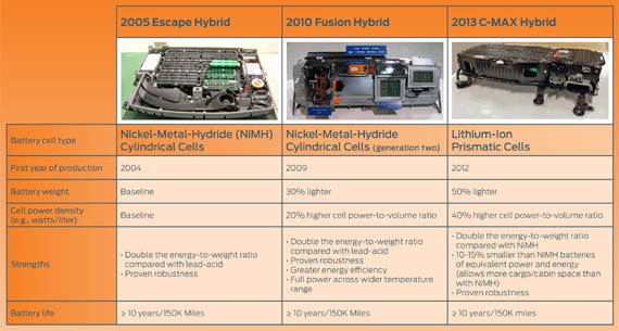 Li Ion King New Ford Test For Hybrid Vehicle Batteries