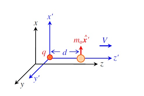 Is a classical electrodynamics law incompatible with special relativity?