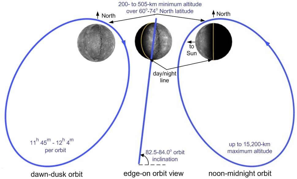 Mercury Down Under. Three Perspectives Of Messenger's Orbit Credit Nasajohns Hopkins University Applied Physics Laboratorycarnegie Institution Washington. Mercury. Nasa Mercury Diagram At Scoala.co