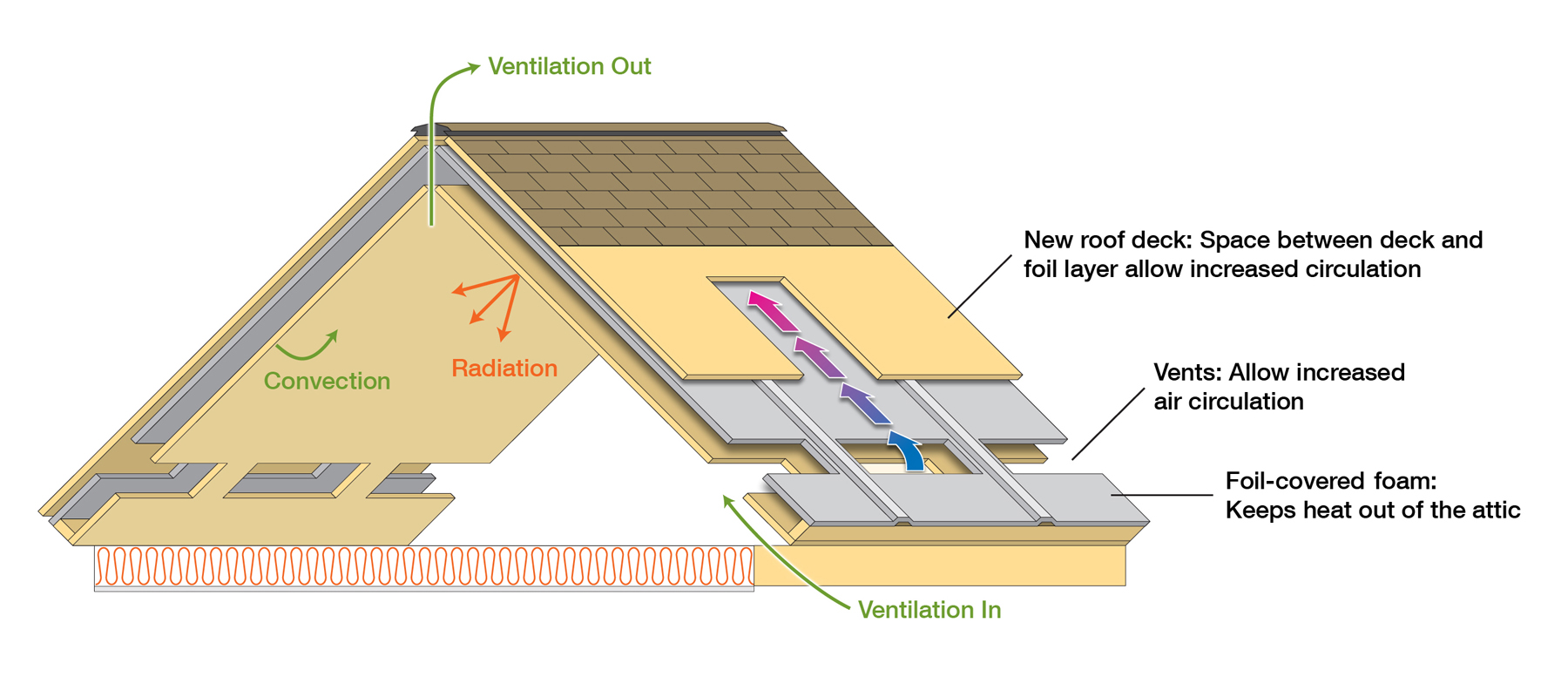 ORNL Roof And Attic Design Proves Efficient In Summer And Winter Part 64
