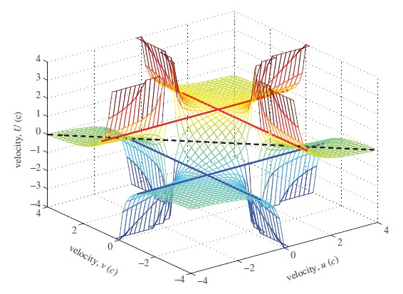 Physicists extend special relativity beyond the speed of light