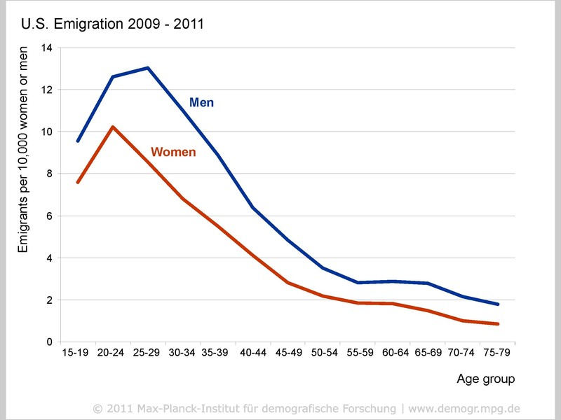Great You Are Where You E Mail: Global Migration Trends Discovered In Email Data