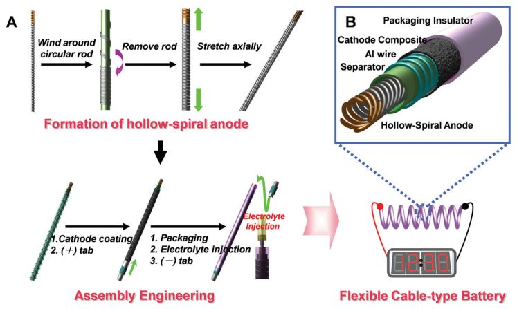 lg chem cable batteries may reshape mobile designsBattery Cable Schematic #9