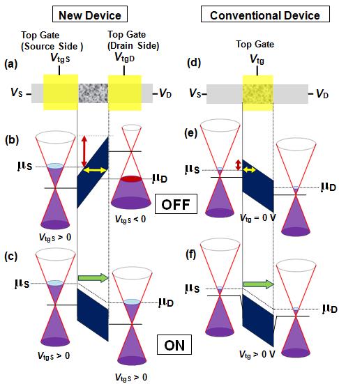 Graphene Bands: Development Of Graphene Transistor With New Operating