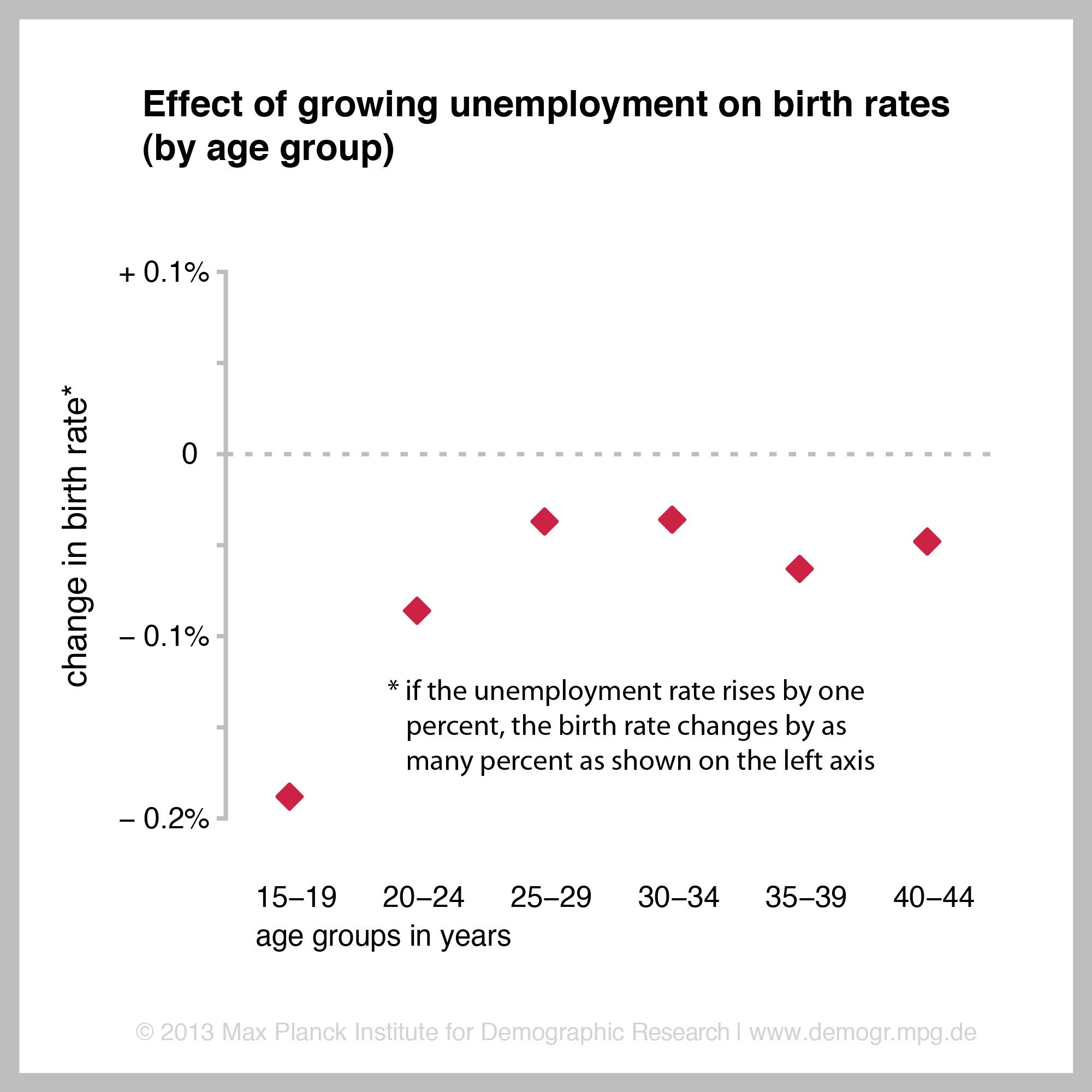 economic crisis lowers birth rates  research shows