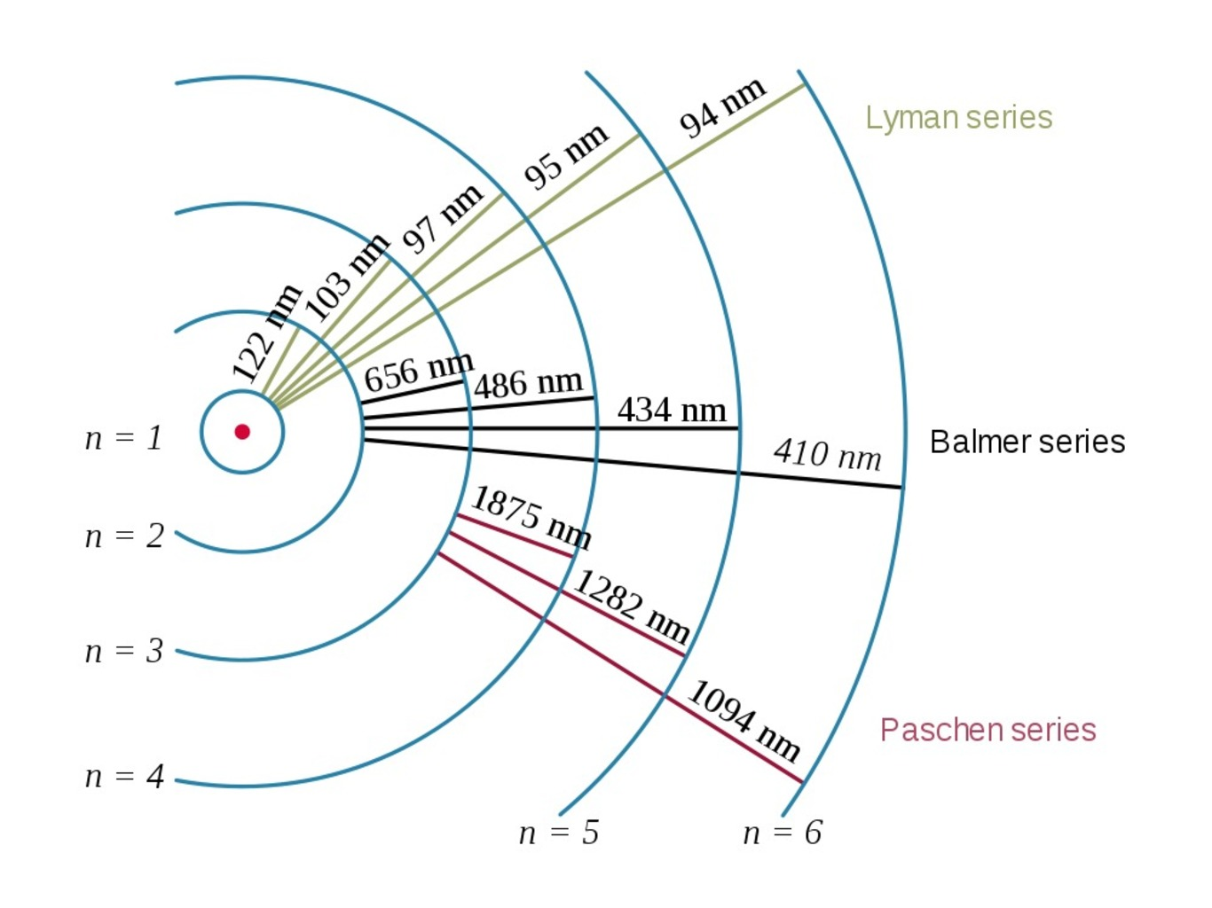 Updating The Textbook Is The Radius Of A Proton Wrong