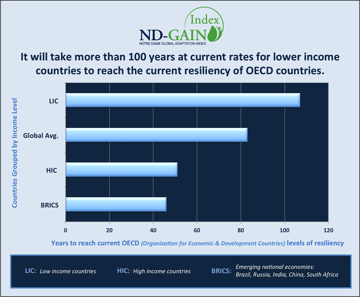 NDGAIN Data Show Worlds Poorest Countries Lag Years - 23 poorest countries in the world