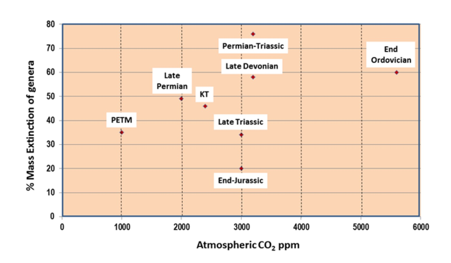 Link between co2 and mass extinctions of species figure 3 plot of percent mass extinction of genera versus peak atmospheric co2 levels at several stages of earth history nvjuhfo Image collections