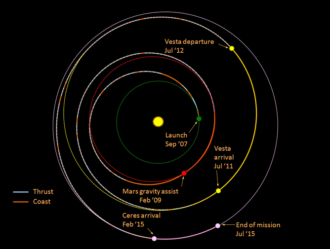 Another Mars mission but what about the rest of the solar system