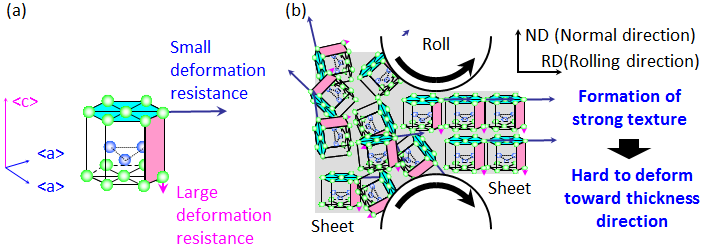Development Of New Rolling Process For Improving Room