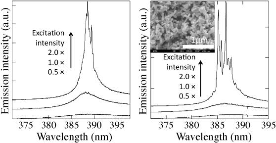 Development of a superior random laser element using submicrometer development of a superior random laser element using submicrometer sized zinc oxide spherical particles ccuart Gallery