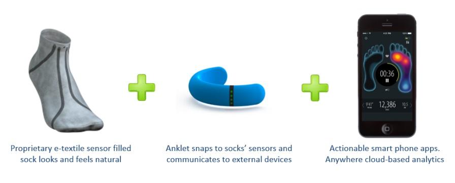 A smarter sock: Sensoria will watch how you step (w/ Video)
