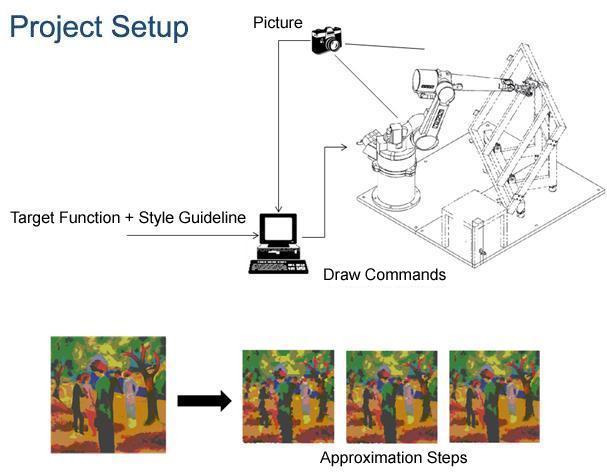 Calculating art: Meet e-David, the painting machine (w/ Video)