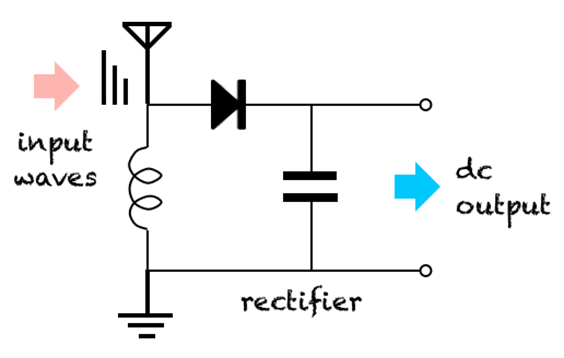 establishing basic formulas for squeezing wireless energy from radio frequency systems