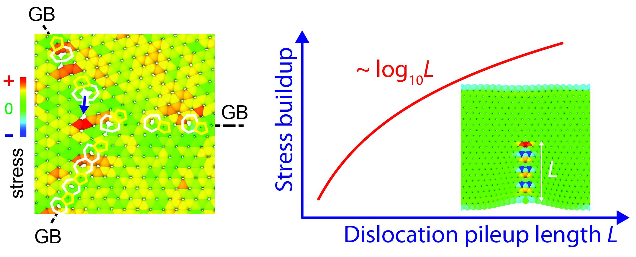 Even graphene has weak spots: Theorists find junctions in