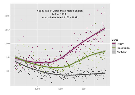 Exhaustive computer research project shows shift in english language ccuart Image collections