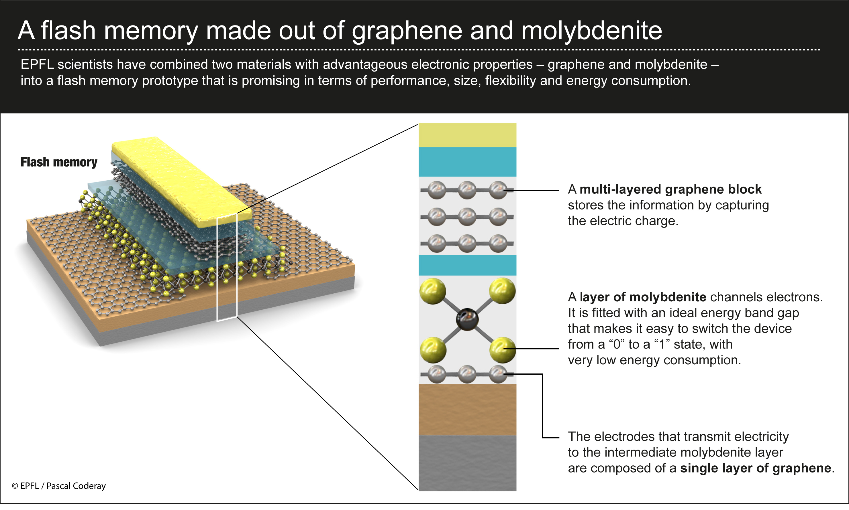 Fantastic Flash Memory Combines Graphene And Molybdenite Integrated Circuits Have Revolutionized The World Of Electronics