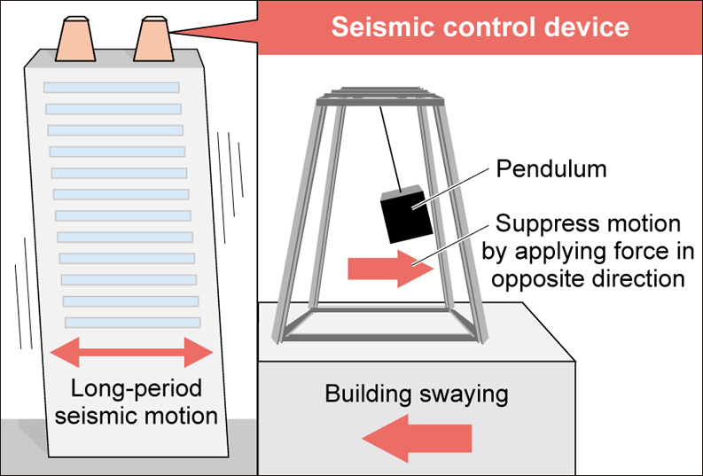 Japanese Companies Develop Quake Damping Pendulums For