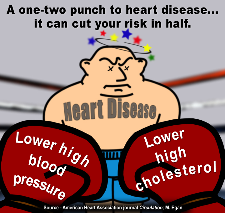 Blood cholesterol high pressure