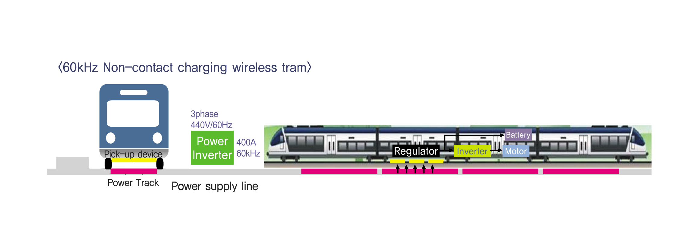 Wireless Power Transfer Technology For High Capacity Transit Pocer Transper This Shows A Concept Tram Credit Kaist