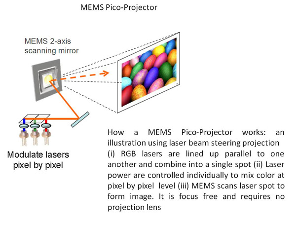 Micromirror technology for smartphones for Mirror micro projector