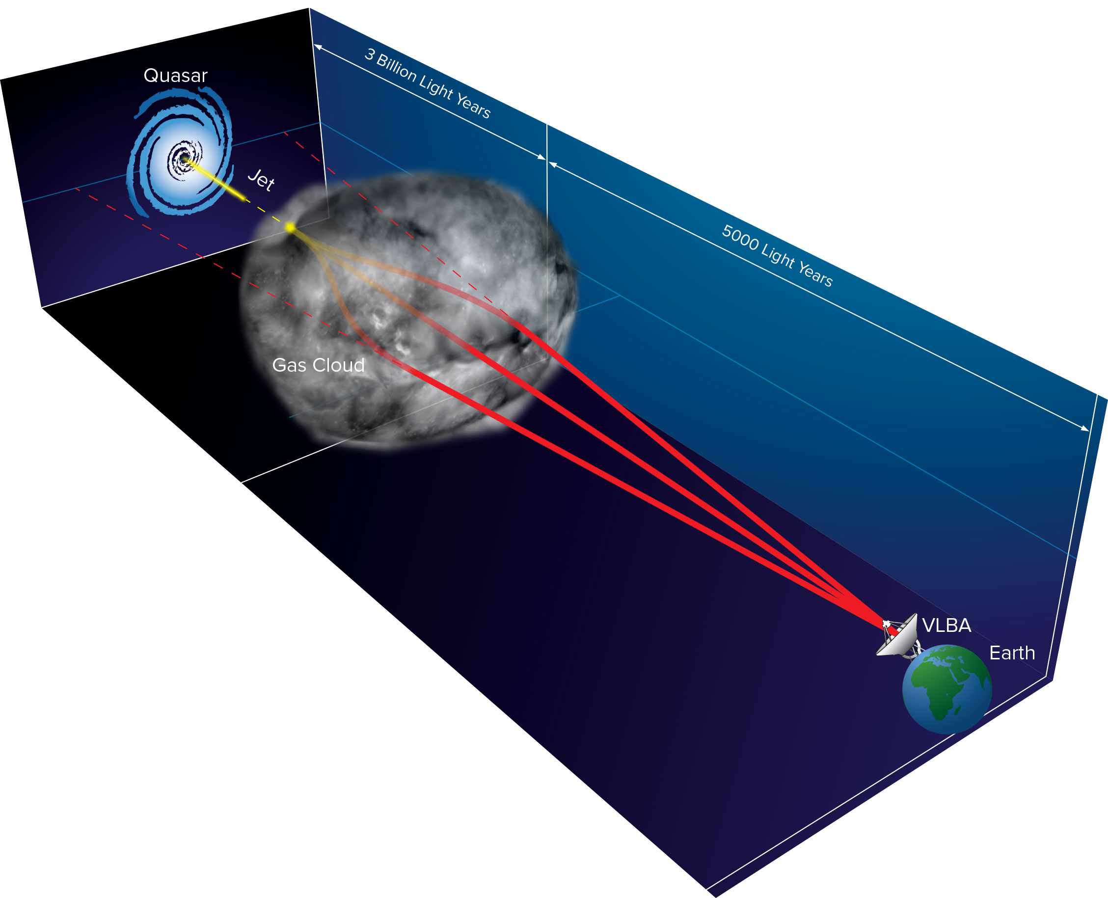 milky way gas cloud causes multiple images of distant quasar rh phys org