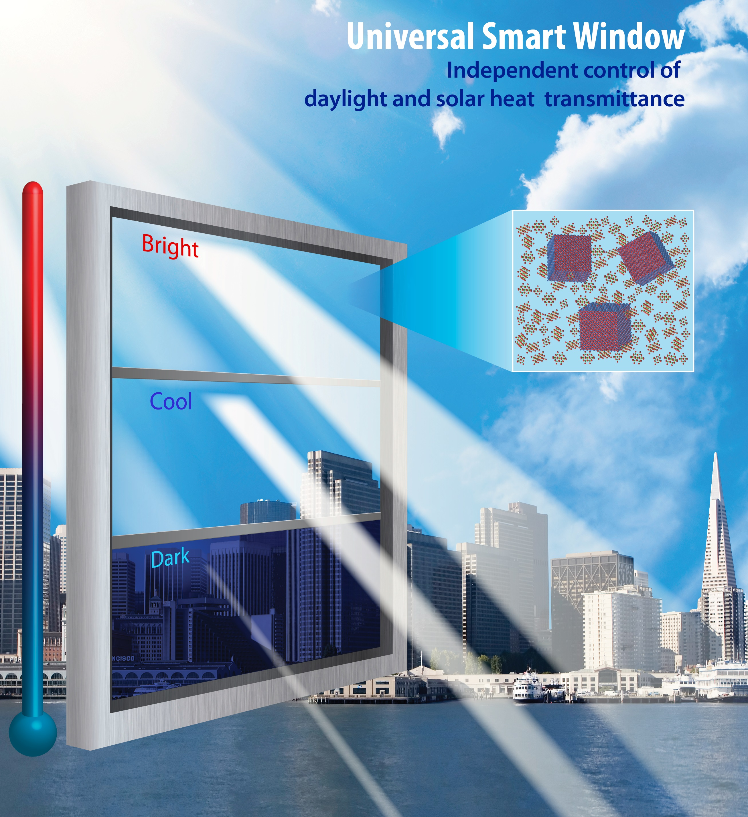 Raising the iq of smart windows for Energy windows