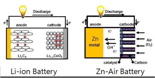 New Car Battery Nanotube Carbon