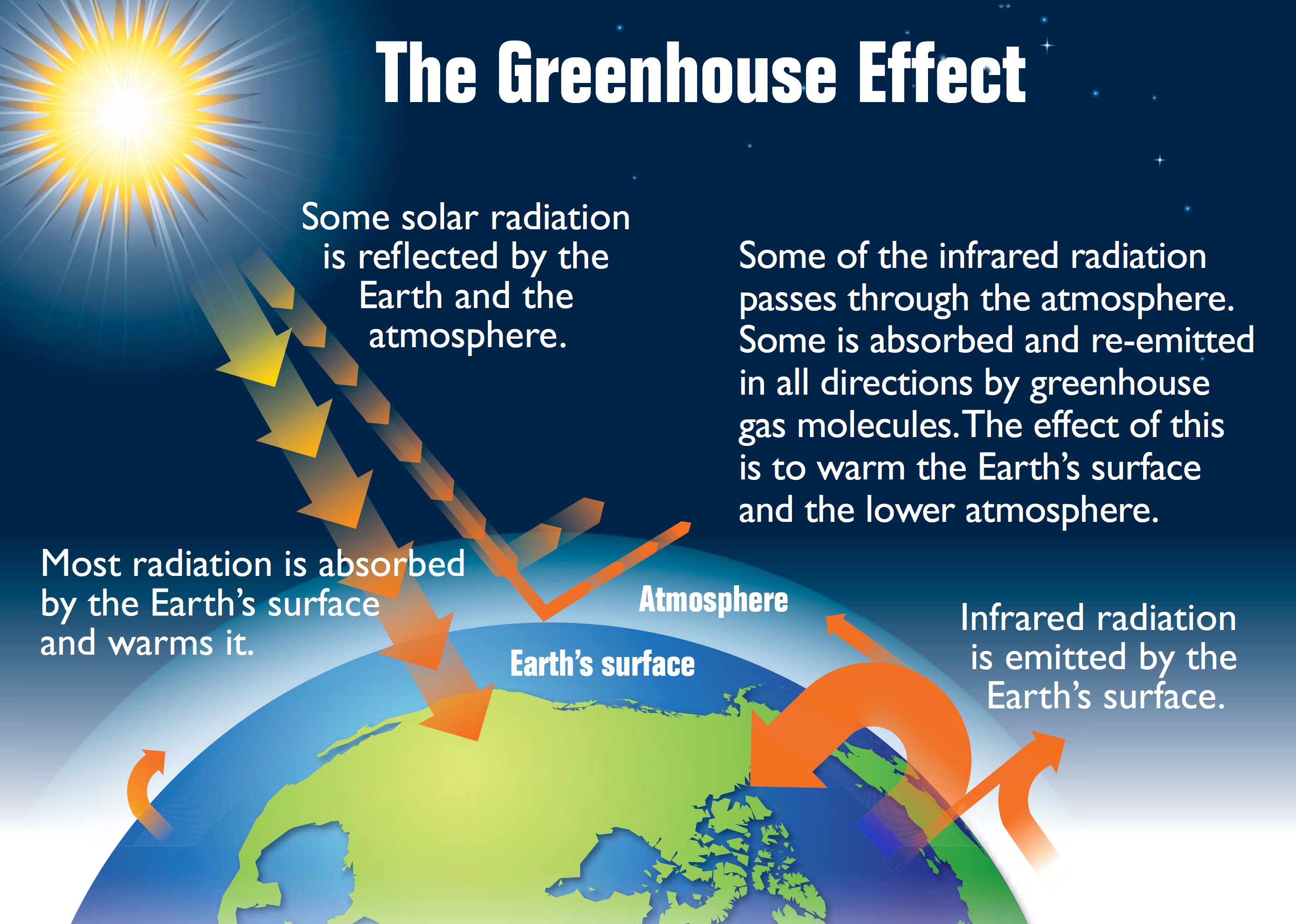 an introduction to the history and the issue of global warming Introduction the fact that carbon dioxide is a 'greenhouse gas' - a gas that prevents a certain amount of heat radiation escaping back to space and thus maintains a generally warm climate on earth, goes back to an idea that was first conceived, though not specifically with respect to co2, nearly 200 years ago.