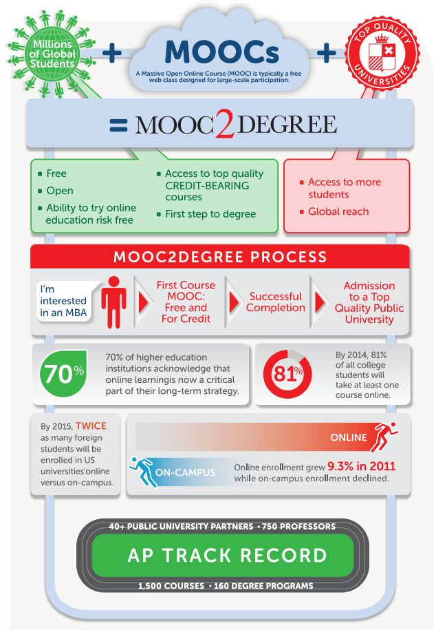 Online College Courses >> Mooc2degree Program To Offer Credit For Free Online College Courses