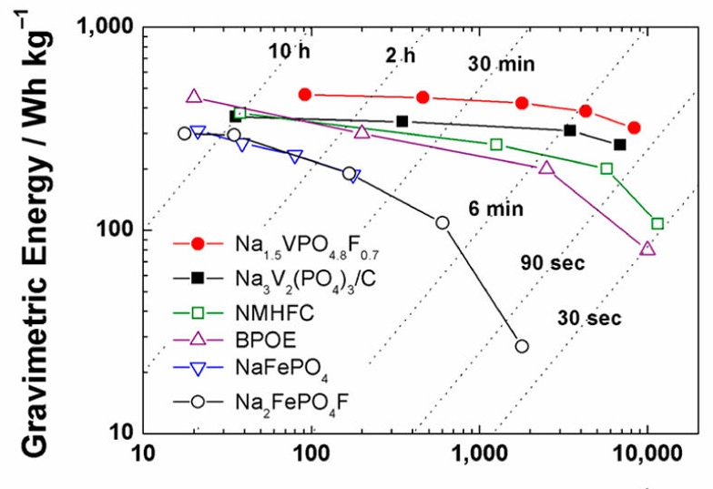 Sodium Ion Battery Cathode Has Highest Energy Density To Date