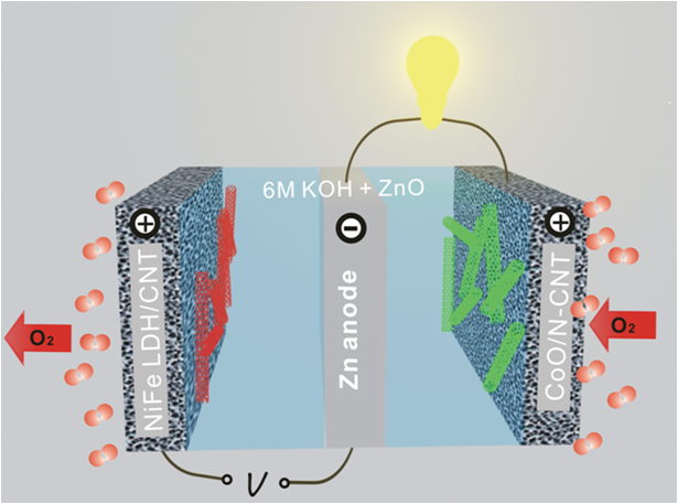 zinc air battery pdf