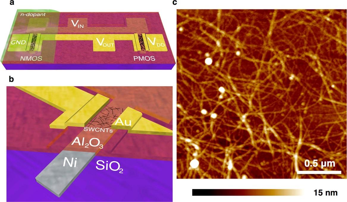 Carbon Nanotube Logic Device Operates On Subnanowatt Power Cmos Probe