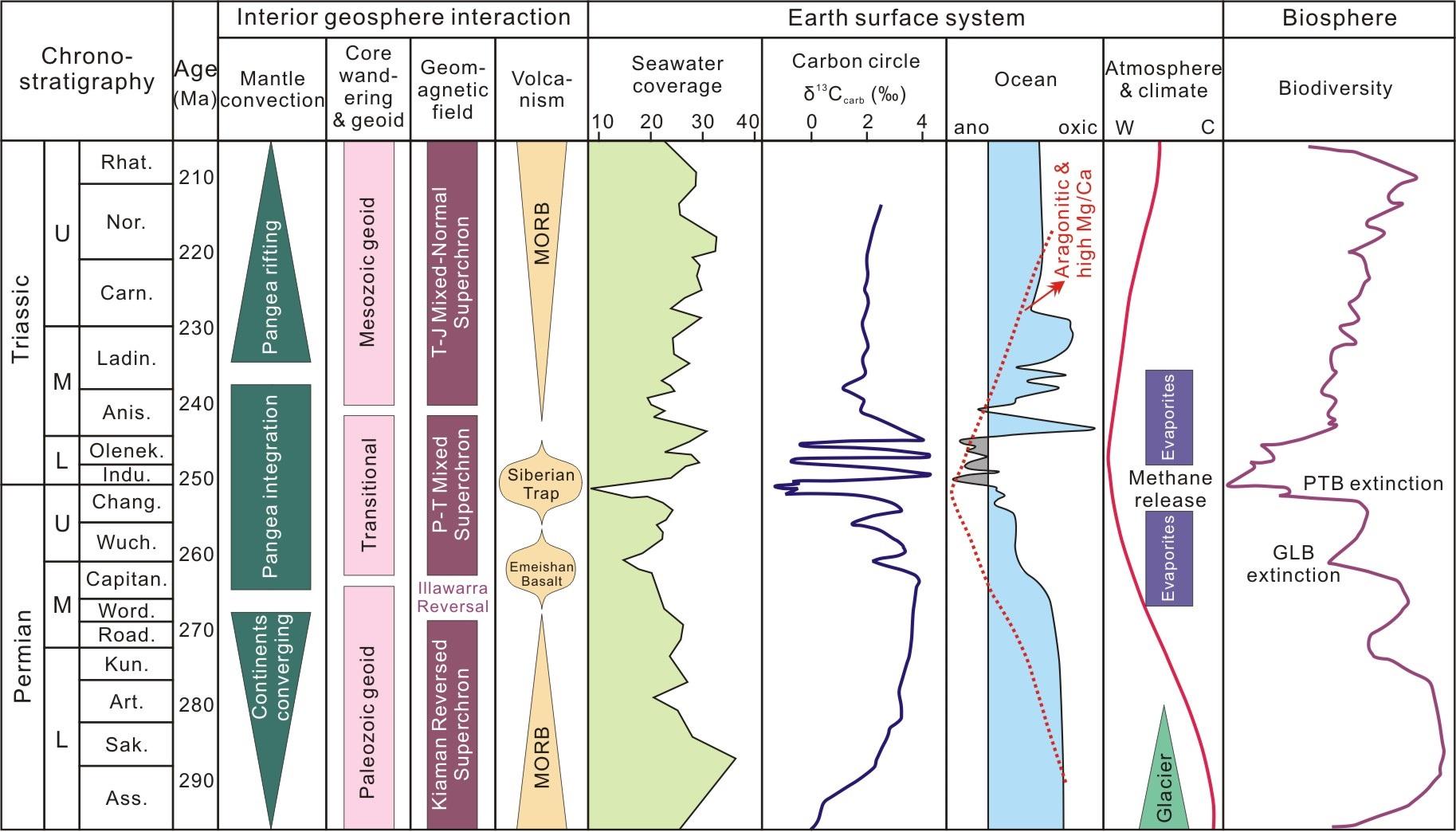 Late Devonian extinction