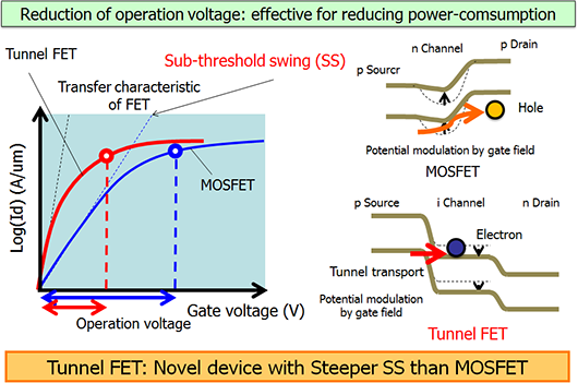 tunnel fet thesis A tunnel fet, on the other hand, does not experience the same physical limitation, because the current mechanism relies on the tunneling-barrier width rather than the for.