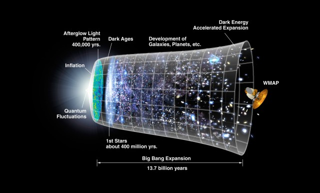 the timeline of the universe beginning with the big bang according to string theory this is just one of many possible worlds credit nasa