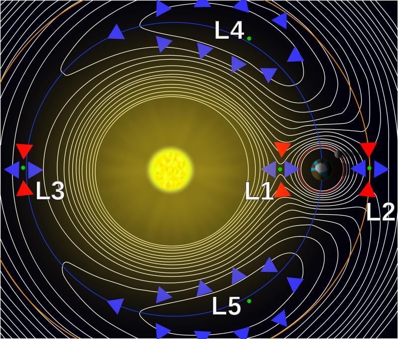 Earths Orbit Around The Sun