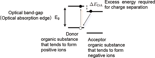 Guides For Increasing The Efficiency Of Organic Solar Cells