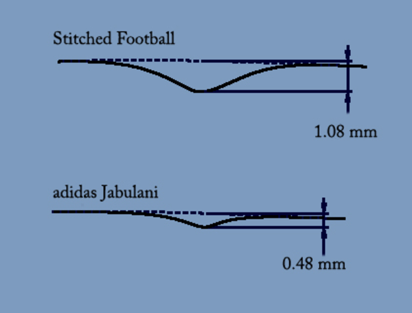 How Will The 2014 World Cup Ball Swerve Plasma Driver Schematic A Laser Scanned Profile Of Seams From 32 Panel Stitched Football And Adidas Jabulani Credit John Hart Centre For Sports Engineering Research