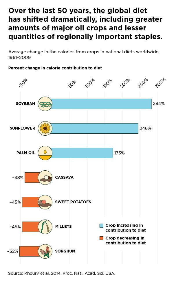Increasing Homogeneity Of World Food Supplies Warns Of Serious