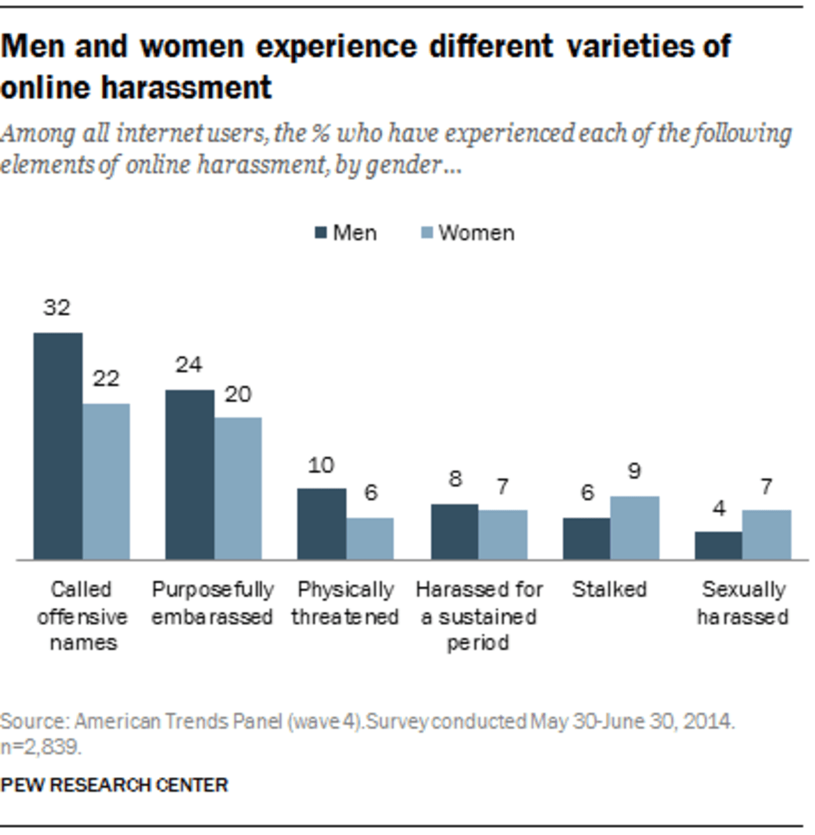 an analysis of the gender differences and the perceptions of sexual harassement College students' perceptions of sexual assault  gender on perceptions was accounted for by differences in rma implications and  including sexual harassment and.