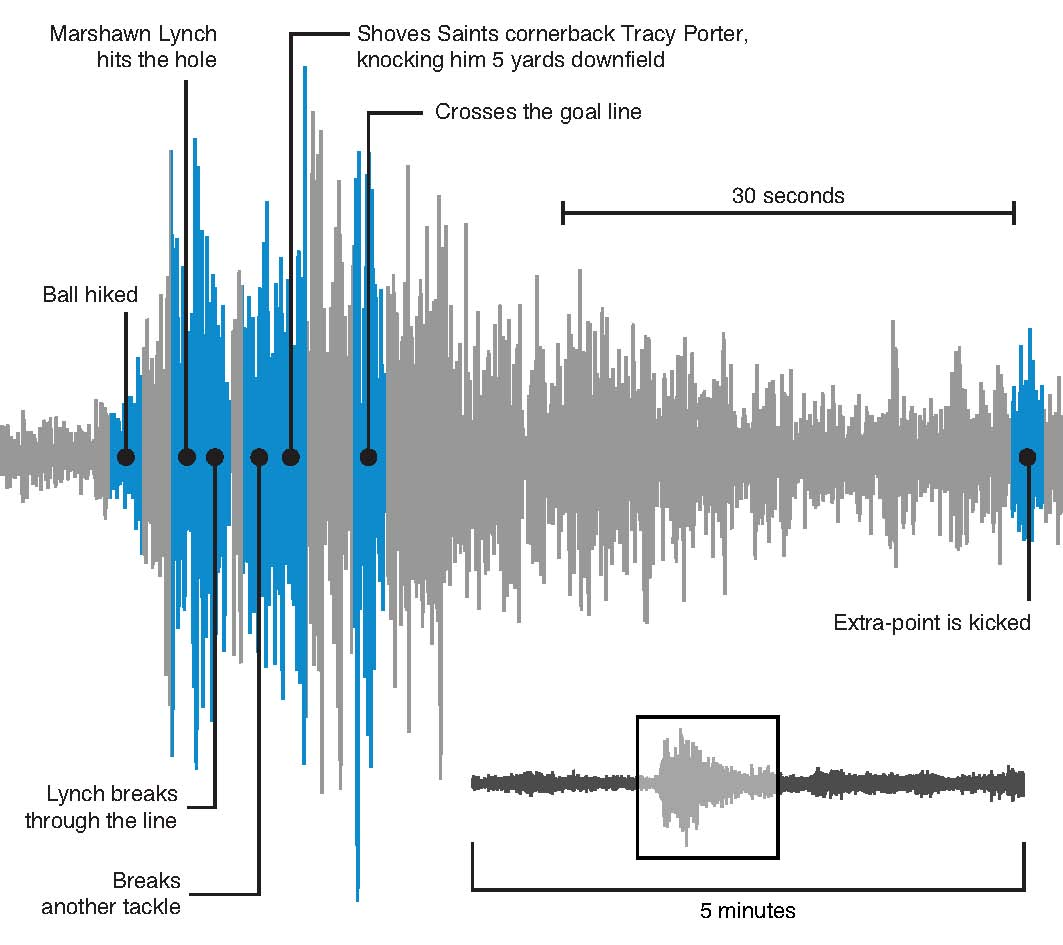 the sturdy of earthquakes and occurrence of waves Tsunamis: occurrence  the wave front can advance in estuaries many miles inland  earthquakes of at least 7 on the richter scale generate tsunamis tsunamis are.