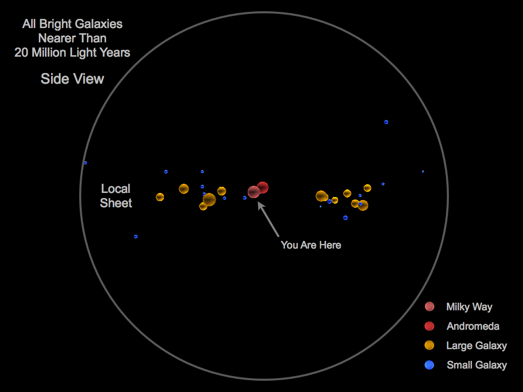 Worksheet. Astronomers map out Earths place in the universe among Council