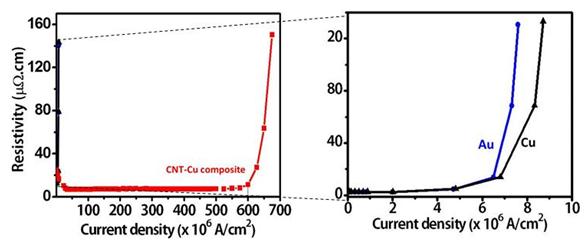 Carbon nanotube-copper (CNT-Cu) composite with higher current ...